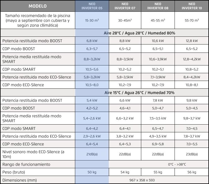 Características NeoInverter-05