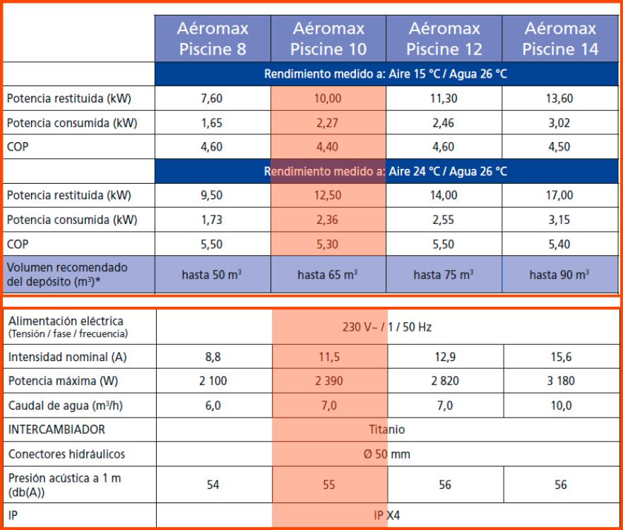 Características Aeromax Piscina 10